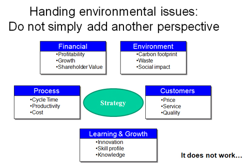 Environmental Balanced Scorecard