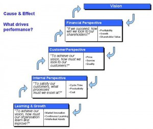 The balanced scorecard's cause and effect model