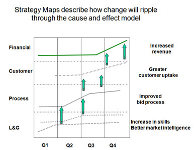 Change ripples through the strategy map from the bottom, upwards