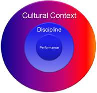 Culture of performance wraps around the discipline of performance