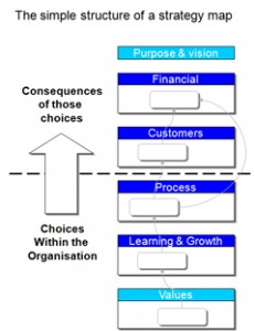 Basic Balanced Scorecard cause and effect model (values, learning and growth, process, customer, financial, purpose)