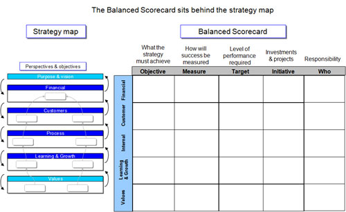 Strategy map and scorecard with perspectives aligned.