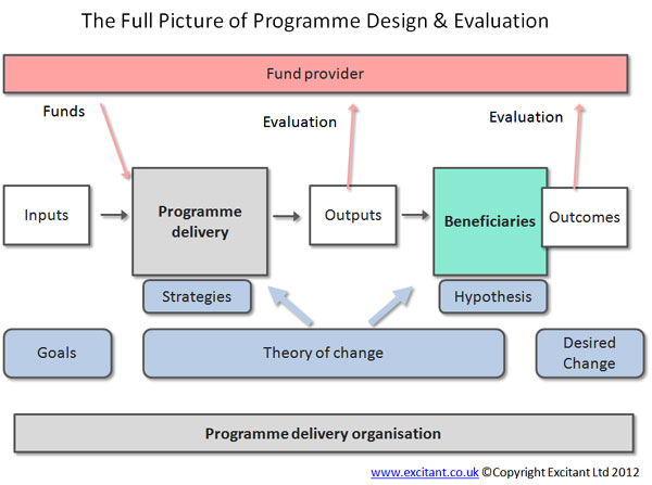 The fuller picture of programme evaluation and the Logic model