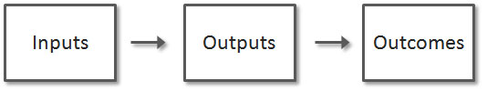 Inputs, Outputs, Outcomes a simplistic view.