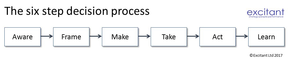 Excitant's six step decision process: Aware, Frame, Make, Take, Act & Learn