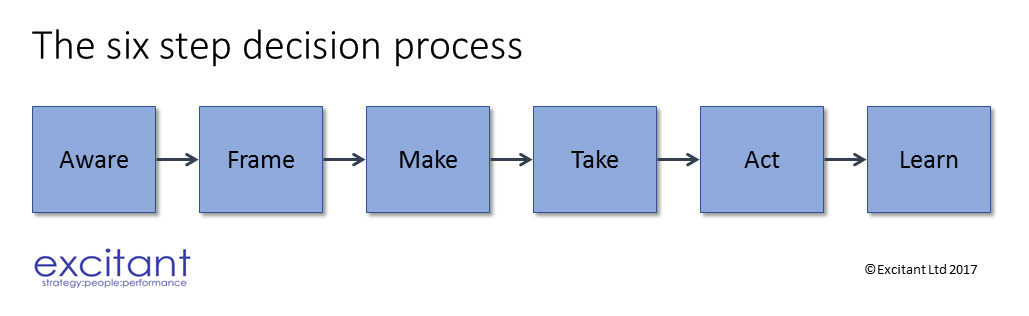 The Six Step Decision Process: How teams make effective decisions