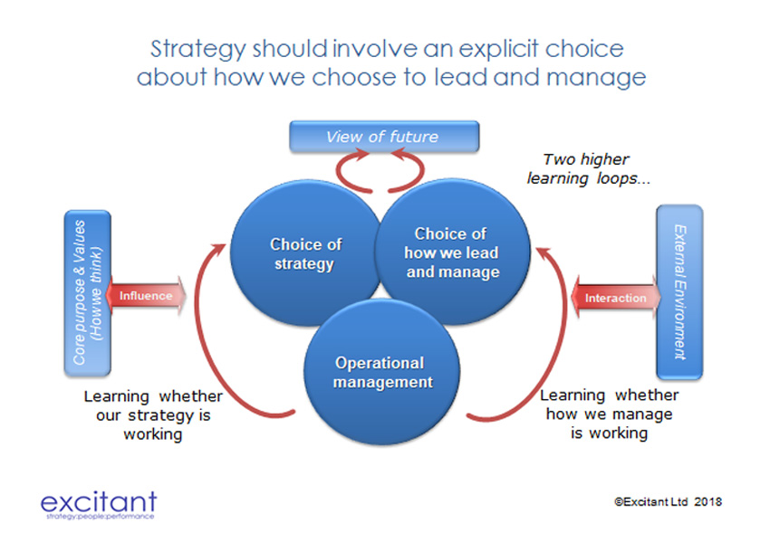 Something is missing from our strategic thinking?  How we lead and manage.